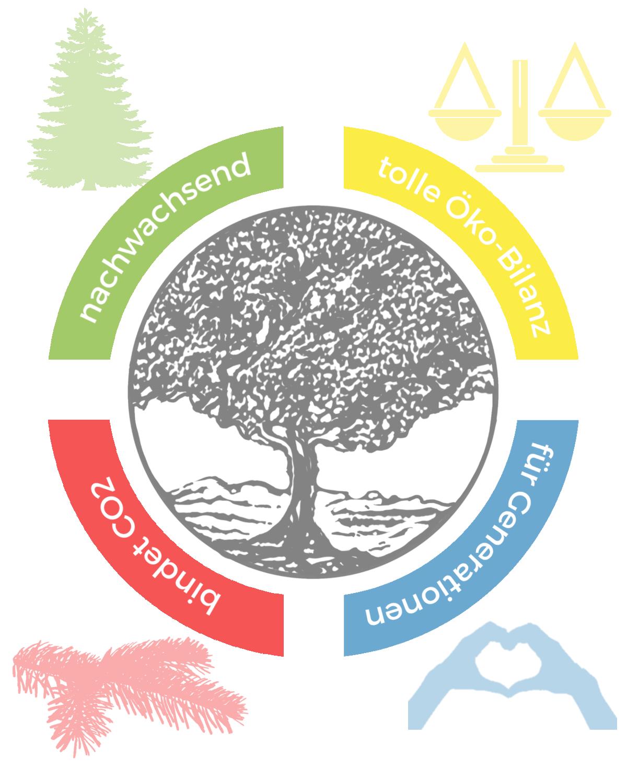 Holz ist der nachhaltigste Baustoff überhaupt